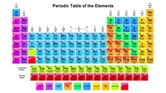 nutty facts the letter j in the periodic table