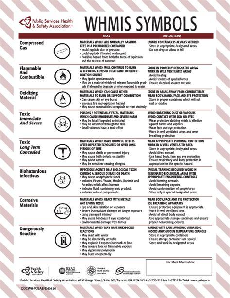 printable whmis poster know your whmis symbols premium hr solutions