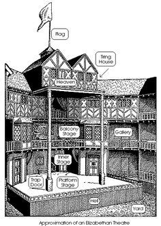 This is how the Globe Theatre was arranged. The Tiring