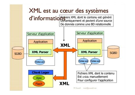 xsd pattern regular expression email support de cours technologie et application m youssfi
