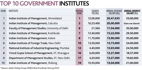 Salary After Mba In Finance From Iim by There Is Beyond Iims