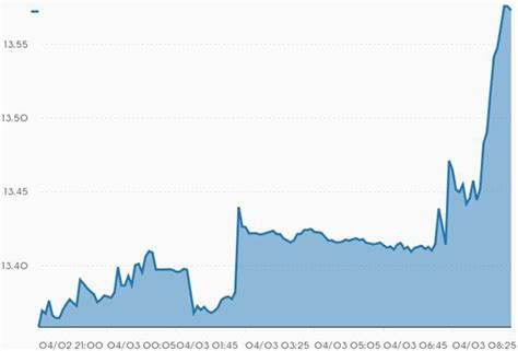 bitcoin zar chart south africans flock to bitcoin as the rand falls
