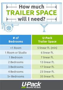 how to calculate linear u pack