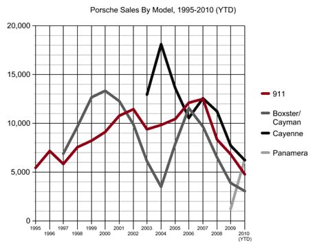 Porsche Sales By Model by Chart Of The Day Porsche Sales By Model 1995 2010 Ytd