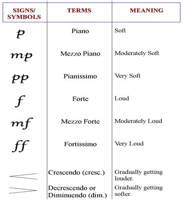 piano music symbols and meanings piano symbols how to play piano pinterest