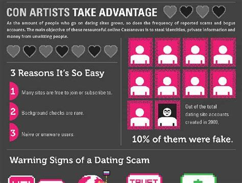 warning signs of online dating scams