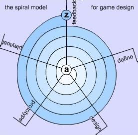 spiral model wikipedia game creation guidelines spiral model of game development