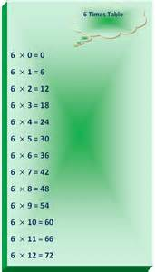 6 times table multiplication table of 6 read six times