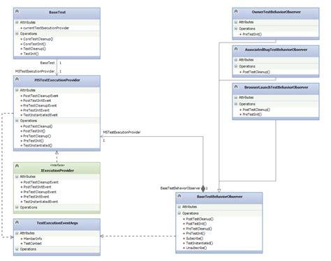 observer pattern unit test observer design pattern via events and delegates