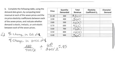 complete the following table solved complete the following table the demand dat