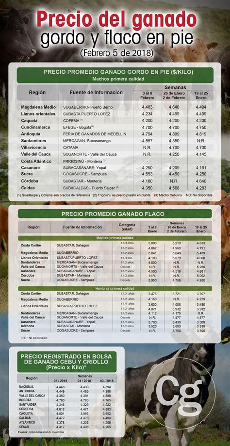 tabla de precios del ganado en uruguay precio del ganado cae en varias zonas del pa 237 s fedegan