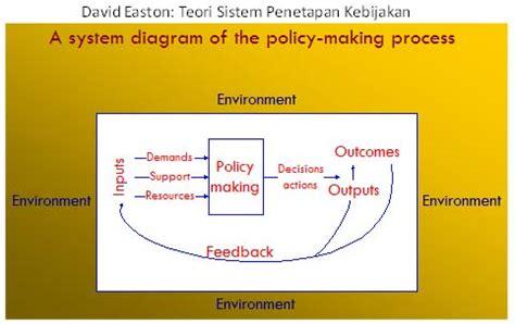 Teori Dan Metode Dalam Ilmu Politik David Marsh modul 2a4 memahami konteks sosial dan politik dalam hpsr