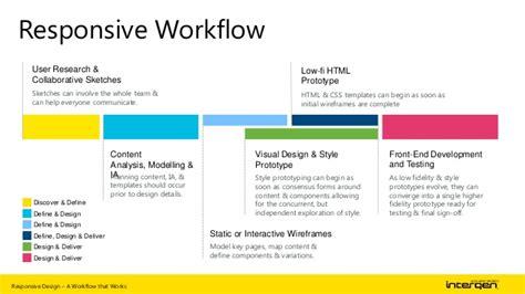 responsive workflow responsive design workflow