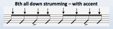 strumming pattern of you re beautiful 2nd most common strumming pattern on guitar