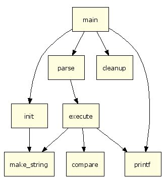 graphviz flowchart flowchart macro graphviz diagrams for confluence