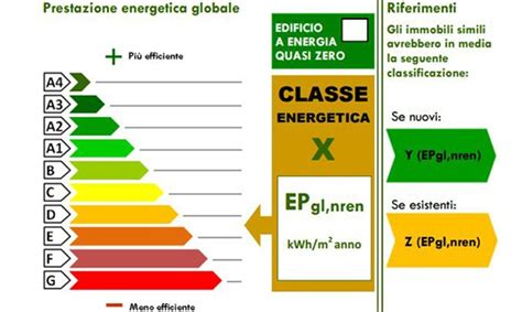 certificazione energetica appartamento certificazione energetica degli edifici ecco il nuovo docet