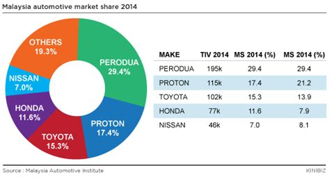 Proton Therapy Manufacturers by What Is The Scope Of The Automotive Industry In Malaysia