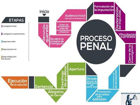 el nuevo sistema de justicia penal acusatorio el proceso penal en el sistema de justicia en m 201 xico