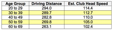 average pga swing speed how much distance is lost with age dan hansen golf