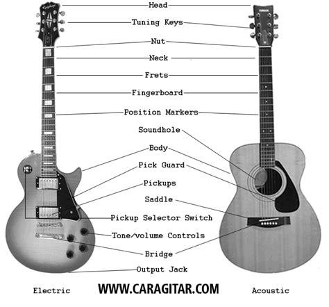 tutorial gitar reggae cara belajar gitar tingkat dasar tutorial gitar lengkap