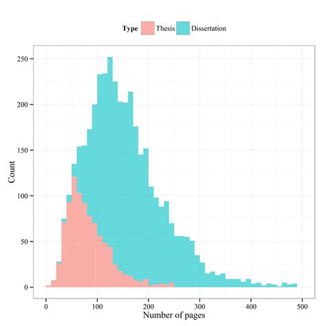 dissertation length average length of dissertation
