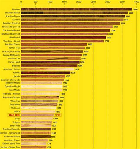 Wood Hardness Chart   Flooring101 f101 janka hardness