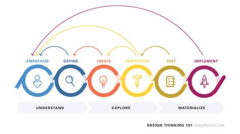 design thinking brainstorming la diff 233 rence entre le design thinking et le brainstorming