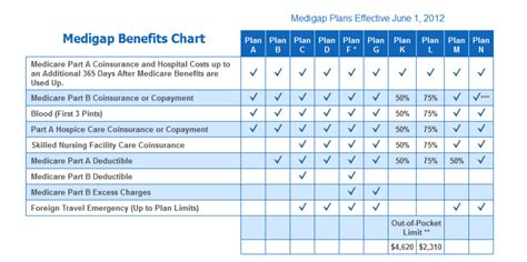 supplemental insurance medicare supplement plans for 2018medigap 2018