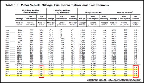 motor vehicle fuel consumption what silver chart has the bankers worried srsrocco report