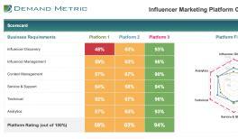 Influencer Marketing Caign Metrics Dashboard Demand Metric Influencer Marketing Template