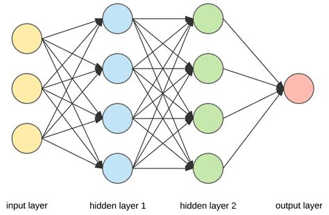 neural net image classification with convolutional neural networks