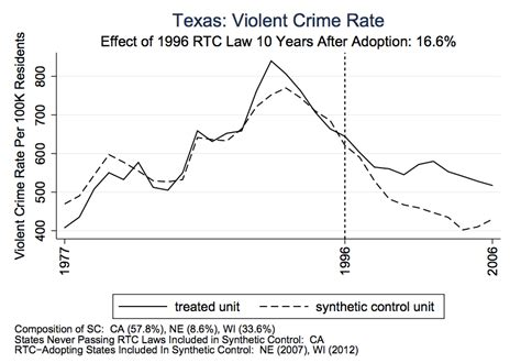concealed carry statistics crime rate more guns less crime 37 years of data suggest the