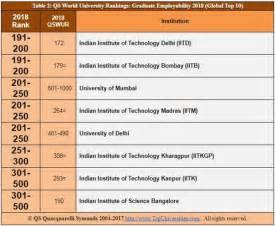 Iit Delhi Mba Ranking by Iit Delhi Iit Bombay In World S Top 200 Global