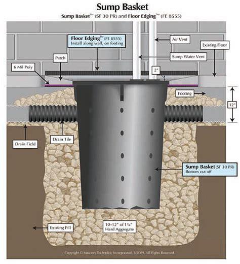 below grade sink drain moisture management of below grade construction basements
