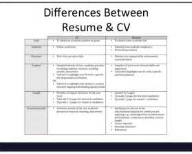 Difference Between Resume And Cover Letter Taco Bell Resume