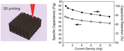 graphene capacitor 2015 graphene capacitor 2015 28 images graphene supercapacitor graphene based single fiber