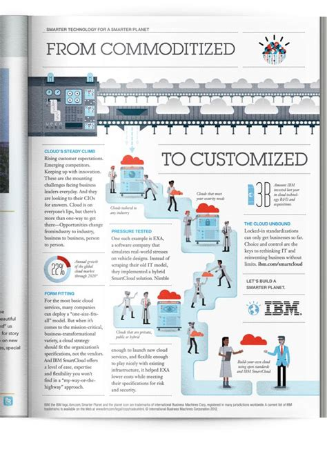 design brief infographic infographic the story of what happens to a creative