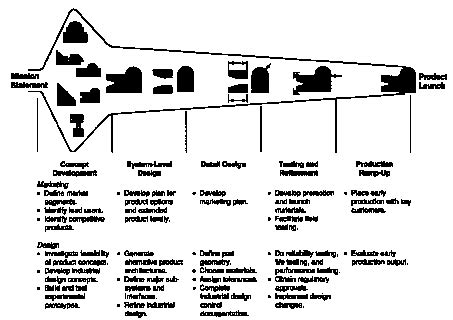 design for manufacturing ulrich 2 74 product development