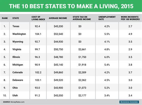 the best and worst states to make a living business insider the best and worst states to make a living in 2015