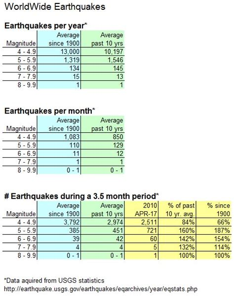 earthquake statistics recent earthquakes more than usual