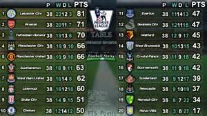 2015 16 premier league table