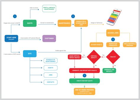 workflow tool free workflow diagram tool 28 images types of flowchart