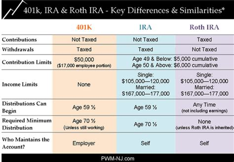 traditional ira or roth what is the difference between a traditional ira roth ira
