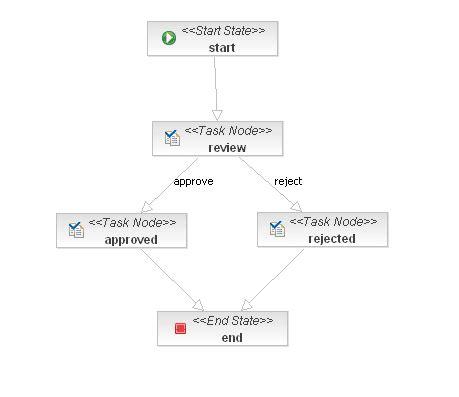 jsf workflow key to content advanced workflow in alfresco