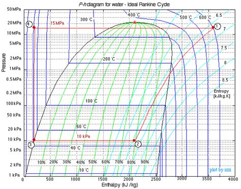 pressure enthalpy diagram for steam chapter 8a ideal rankine and reheat steam power cycles