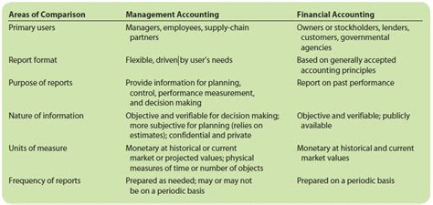 Mba In Finance Vs Mba In Accounting by Management Accounting Vs Financial Accounting