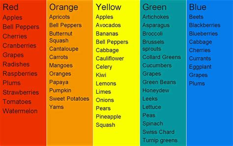 healthy color food and aura colors kea0
