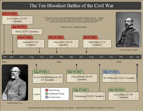 Free Online Blueprint Maker civil war history timeline created by timeline maker pro