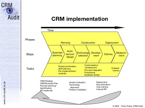 the business case for crm