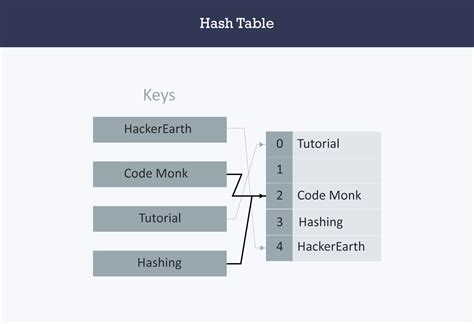 Hash Table by Basics Of Hash Tables Tutorials Notes Data Structures